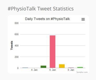 Pt tweet stats