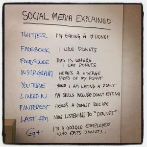 Quick guide to different types of social media